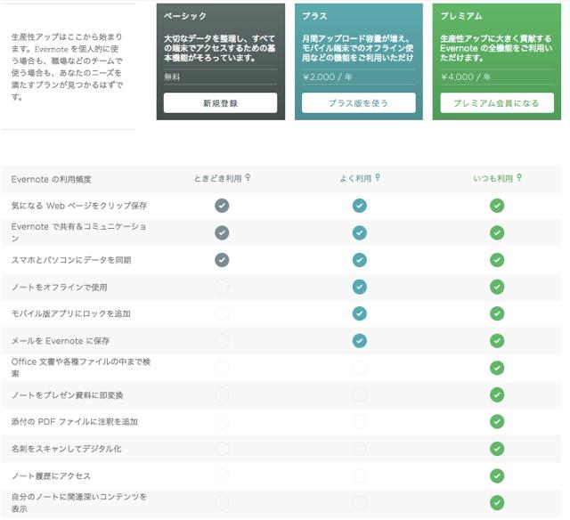Evernoteの契約プラン比較表です。機能の違いを確認できます。