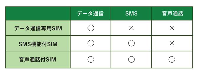 契約SIMの種類を表にしています。