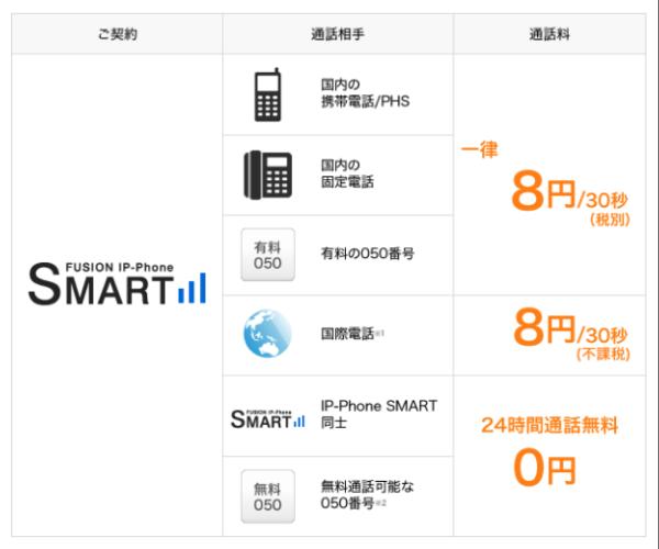 IP電話のSMARTalkの料金表